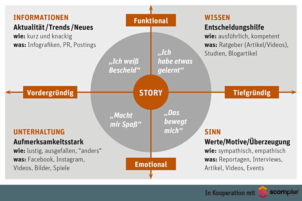 Content Marketing mit der Neuen Pressegesellschaft